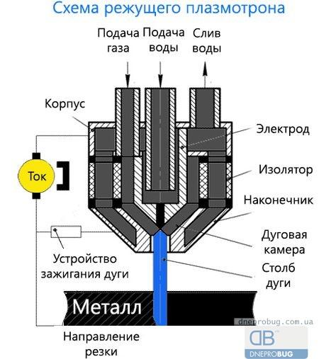Принцип плазменной резки металла
